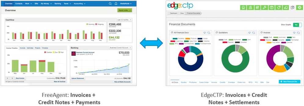 FreeAgent-EdgeCTP-Docs-Integration