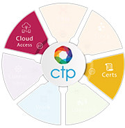 EdgeCTP Certs Plan