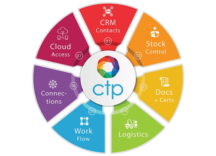 Global Trading Online Solution Circle
