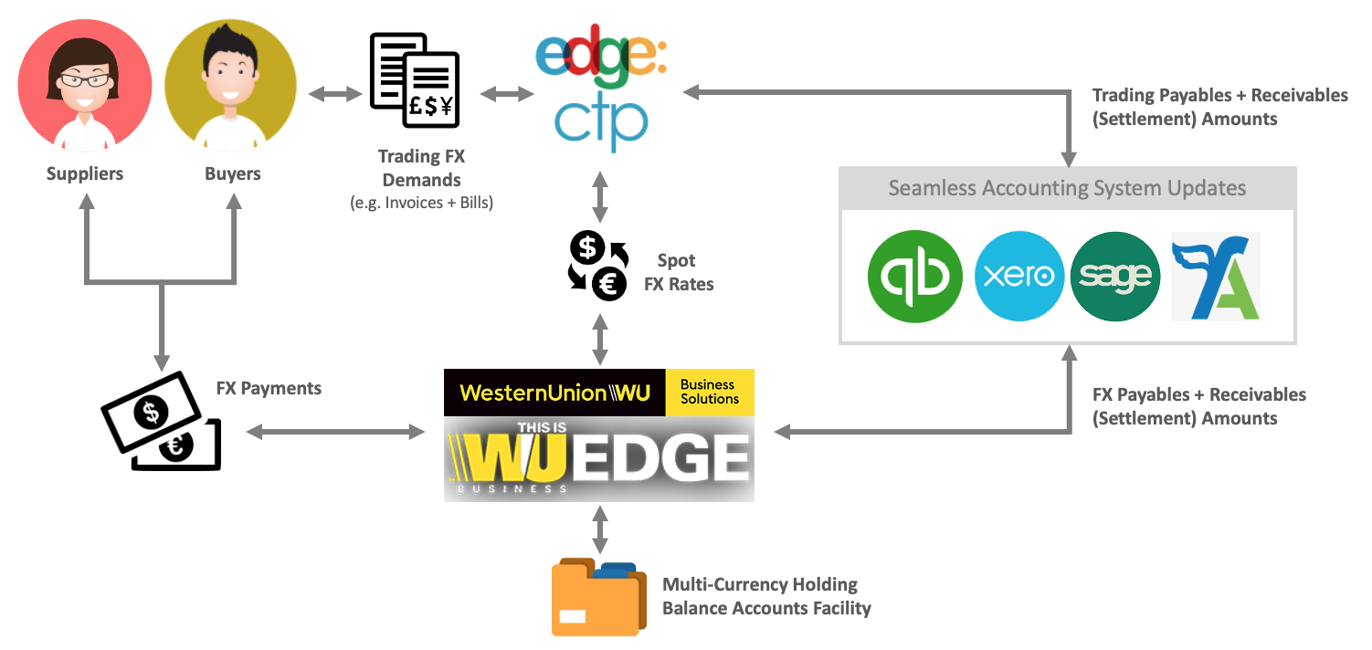 Connecting EdgeCTP with WU-EDGE and Accounting Systems