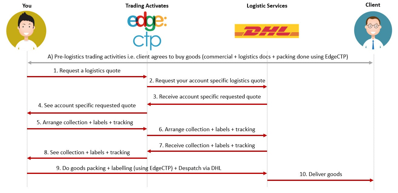 edgectp-dhl-connection